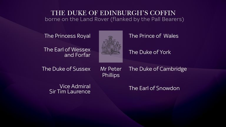 Details of where the royals will stand in the procession ahead of the Duke of Edinburgh's funeral